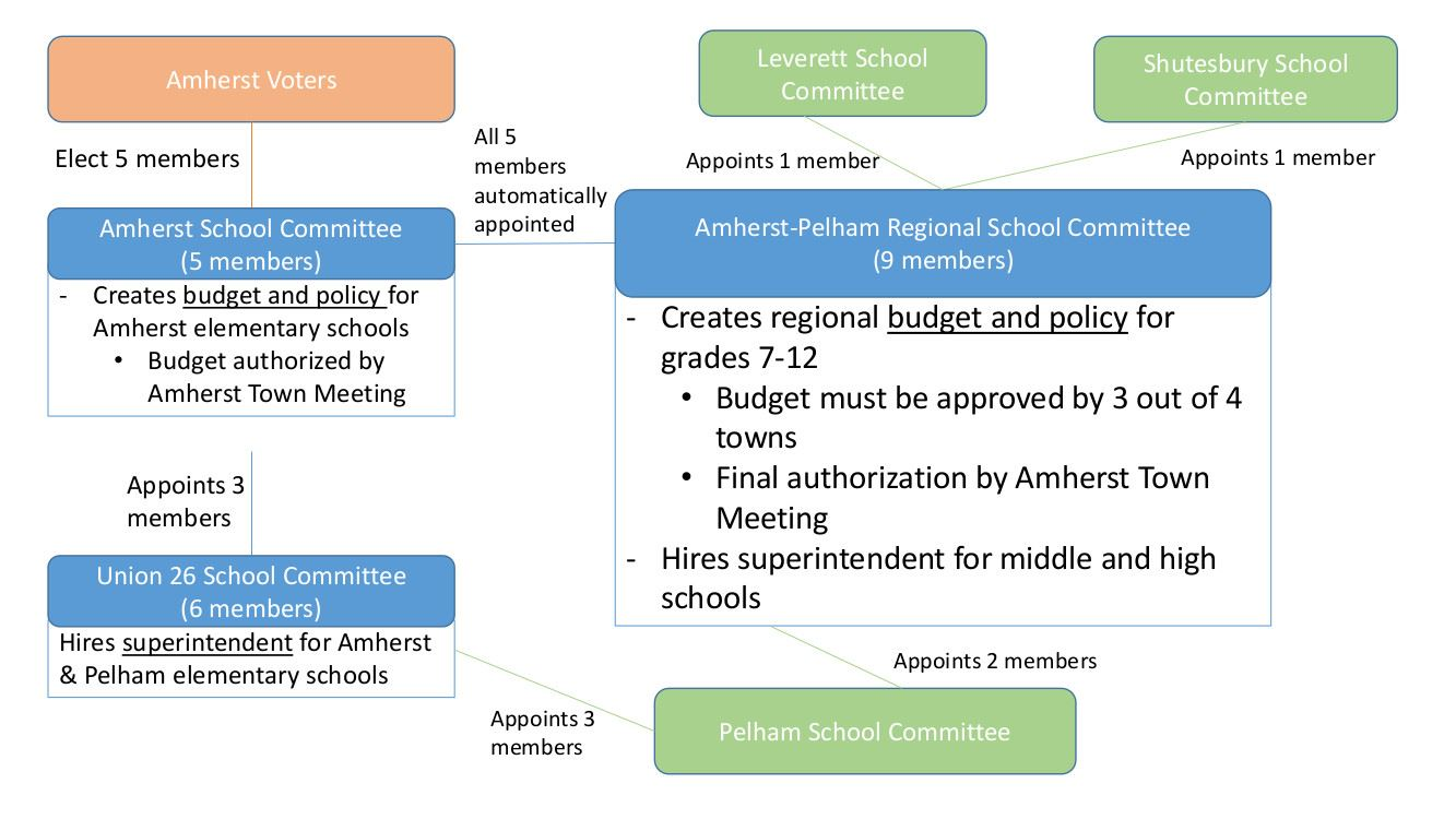 Amherst Regional School Committe Graphic